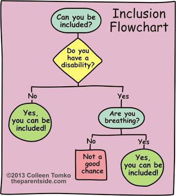 inclusion-flowchart